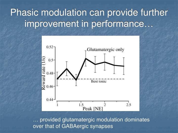 Phasic modulation can provide further improvement in performance…