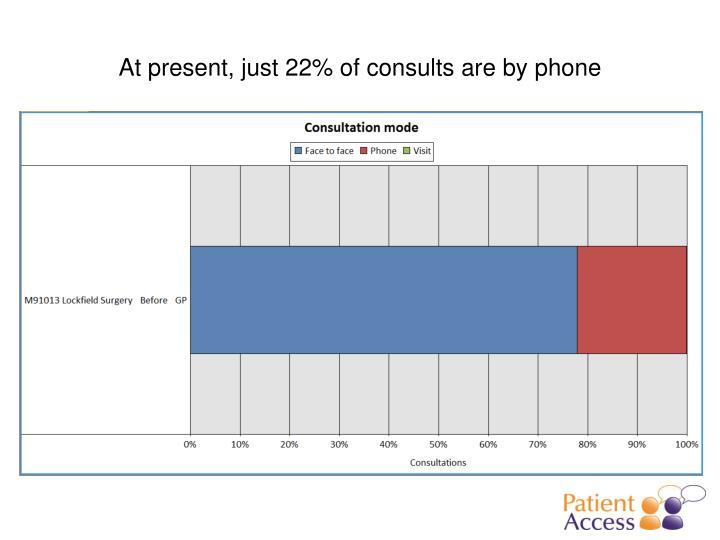 At present, just 22% of consults are by phone