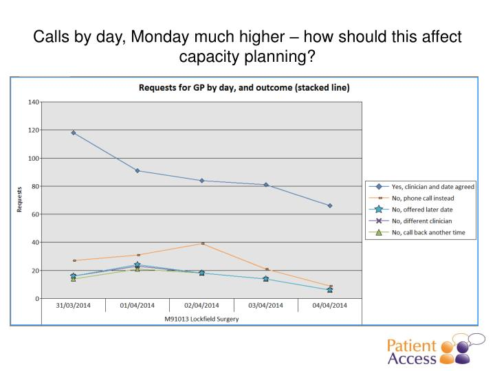 Calls by day, Monday much higher – how should this affect capacity planning?