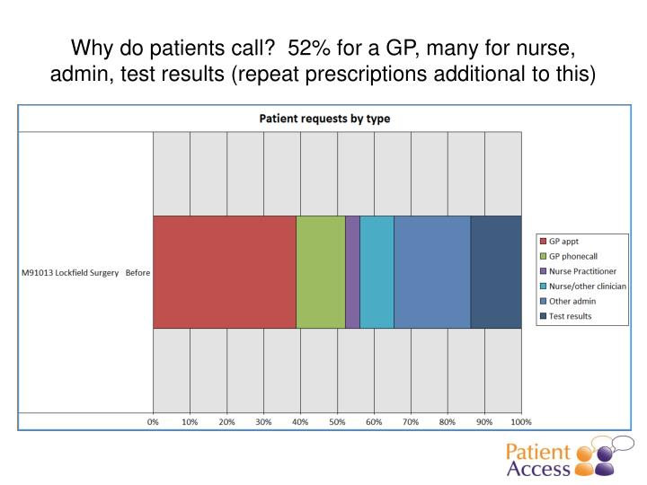 Why do patients call?  52% for a GP, many for nurse, admin, test results (repeat prescriptions additional to this)