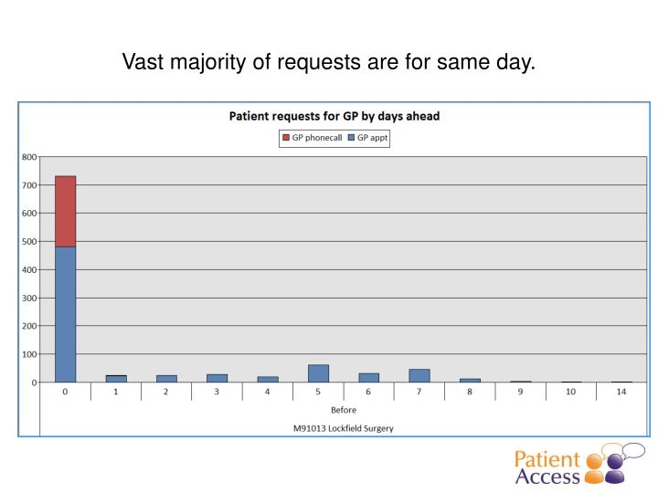 Vast majority of requests are for same day.