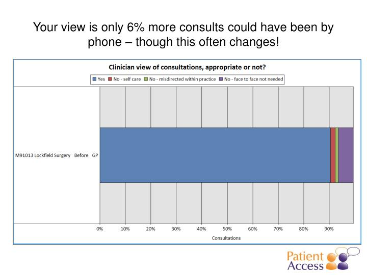 Your view is only 6% more consults could have been by phone – though this often changes!