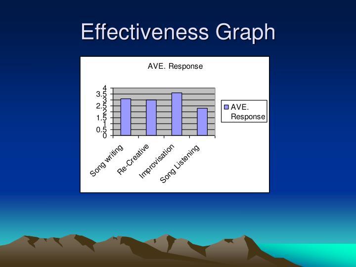 Effectiveness Graph