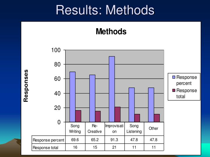 Results: Methods