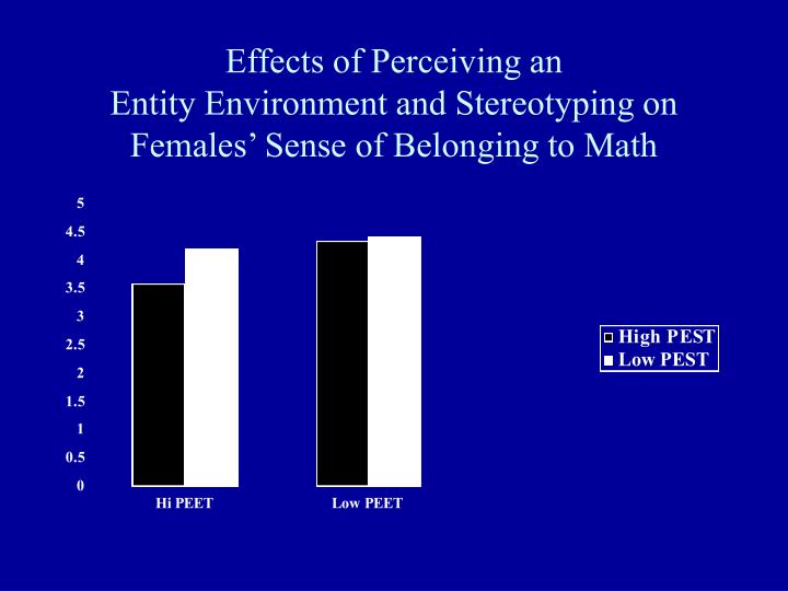 Effects of Perceiving an