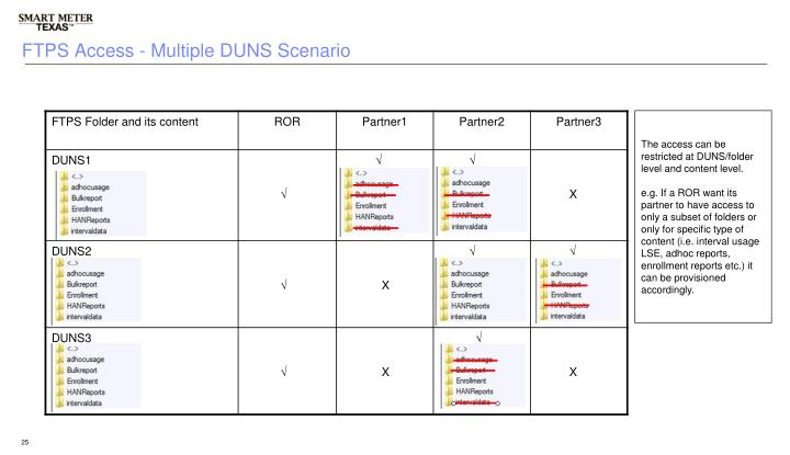 FTPS Access - Multiple DUNS Scenario