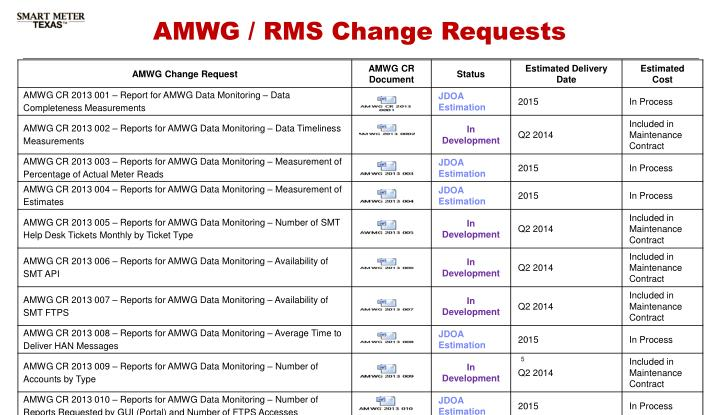 AMWG / RMS Change Requests