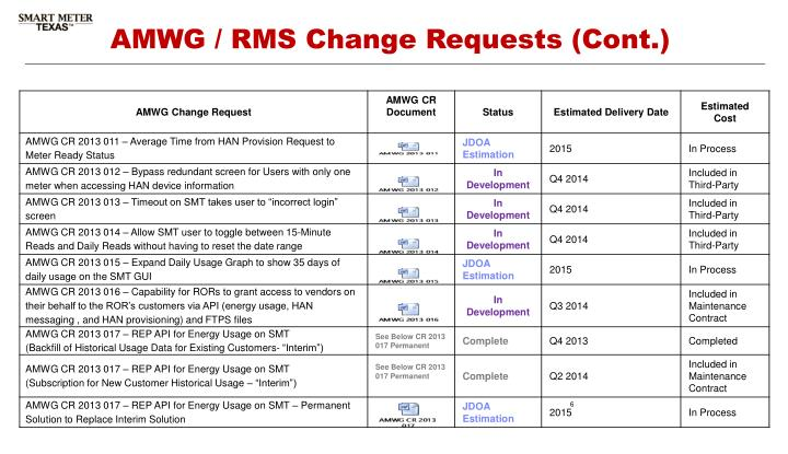 AMWG / RMS Change Requests (Cont.)