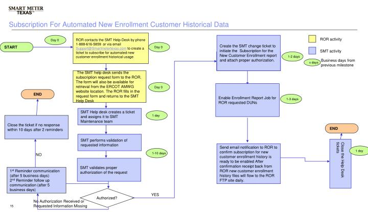 Subscription For Automated New Enrollment Customer Historical Data