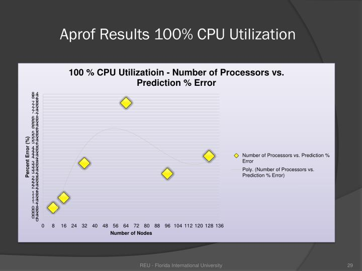 Aprof Results 100% CPU Utilization