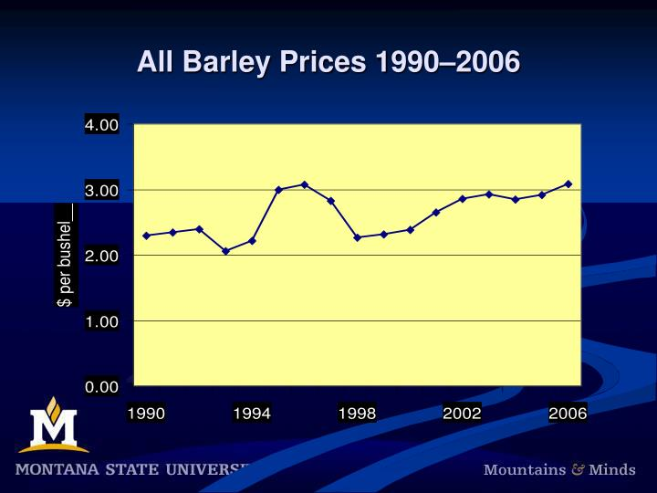 All Barley Prices 1990–2006