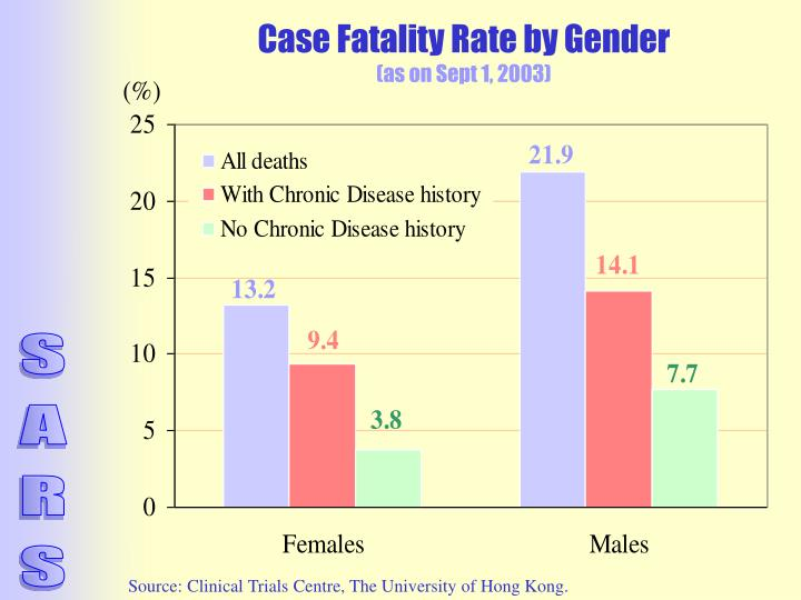 Case Fatality Rate by Gender