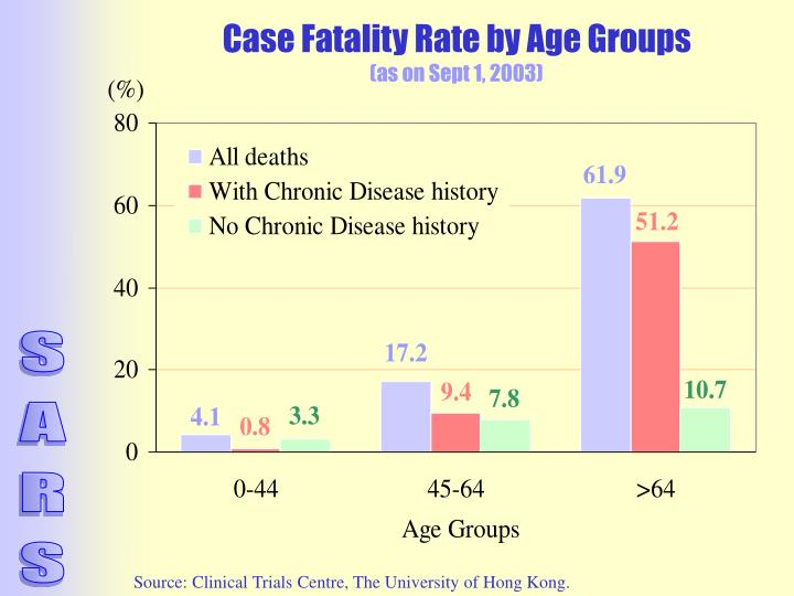 Case Fatality Rate by Age Groups