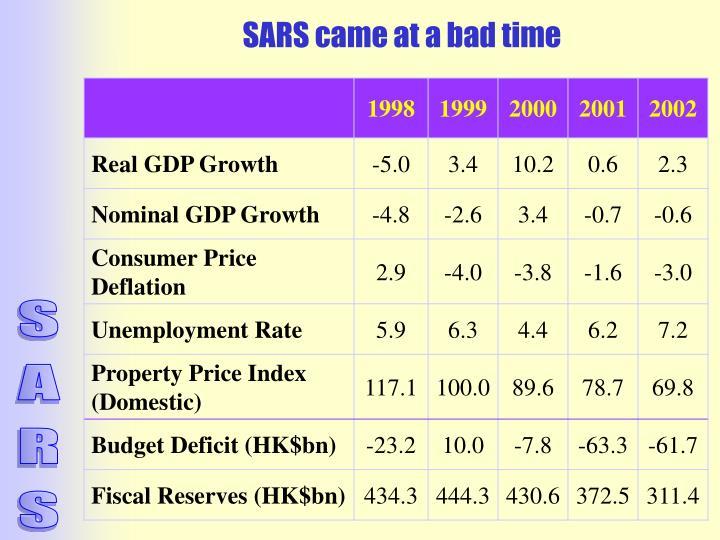 SARS came at a bad time