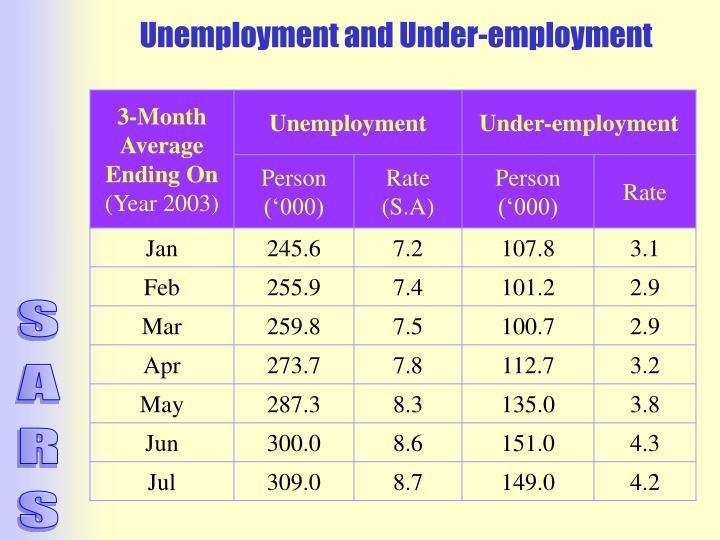 Unemployment and Under-employment