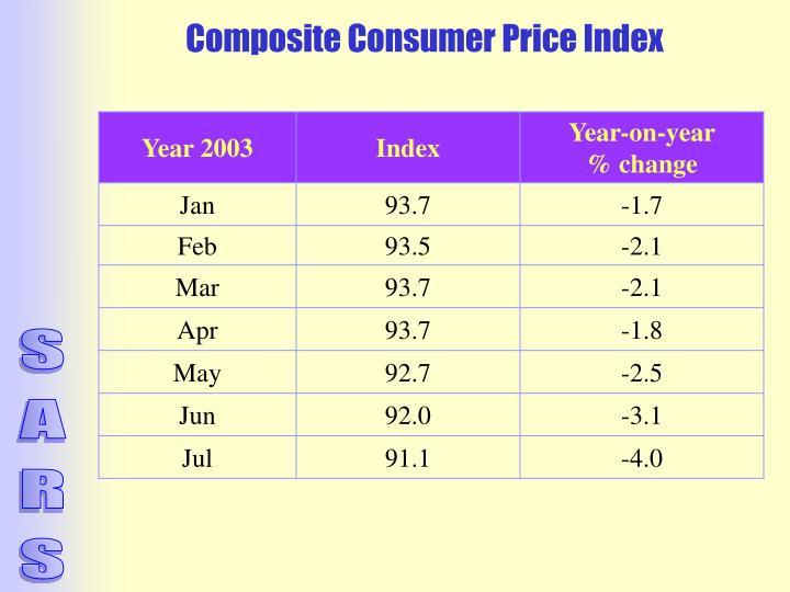 Composite Consumer Price Index