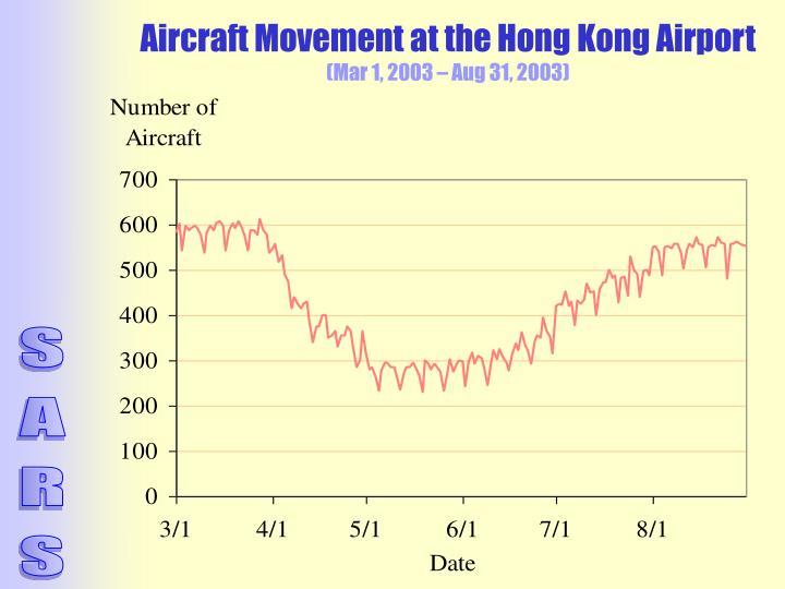 Aircraft Movement at the Hong Kong Airport