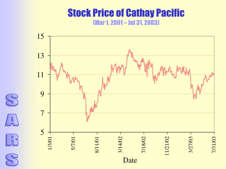 Stock Price of Cathay Pacific