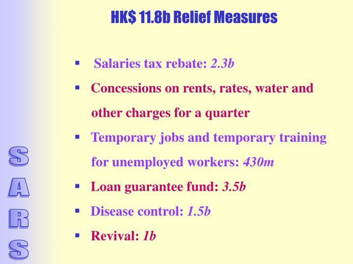 HK$ 11.8b Relief Measures