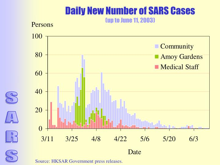 Daily New Number of SARS Cases