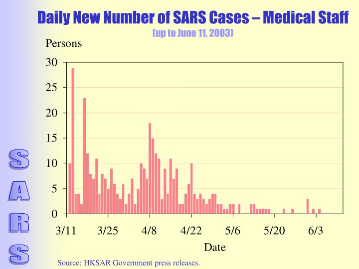 Daily New Number of SARS Cases – Medical Staff