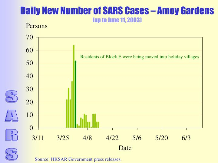 Daily New Number of SARS Cases – Amoy Gardens
