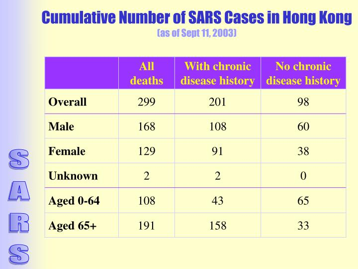 Cumulative Number of SARS Cases in Hong Kong