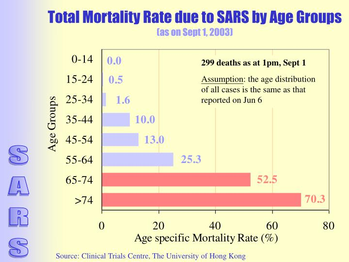 Total Mortality Rate due to SARS by Age Groups