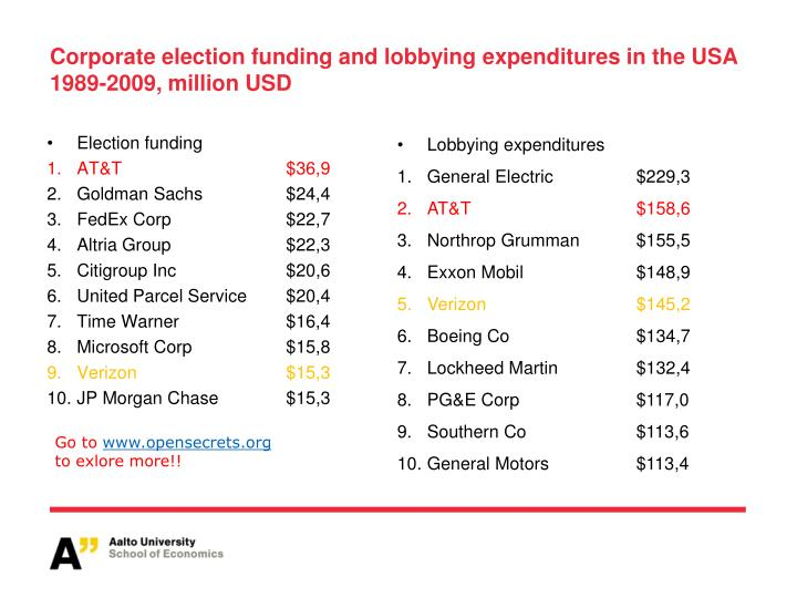Corporate election funding and lobbying expenditures in the USA 1989-2009, million USD