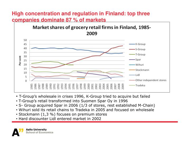High concentration and regulation in Finland: top three companies dominate 87 % of markets