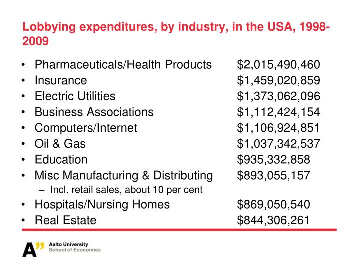 Lobbying expenditures, by industry, in the USA, 1998-2009