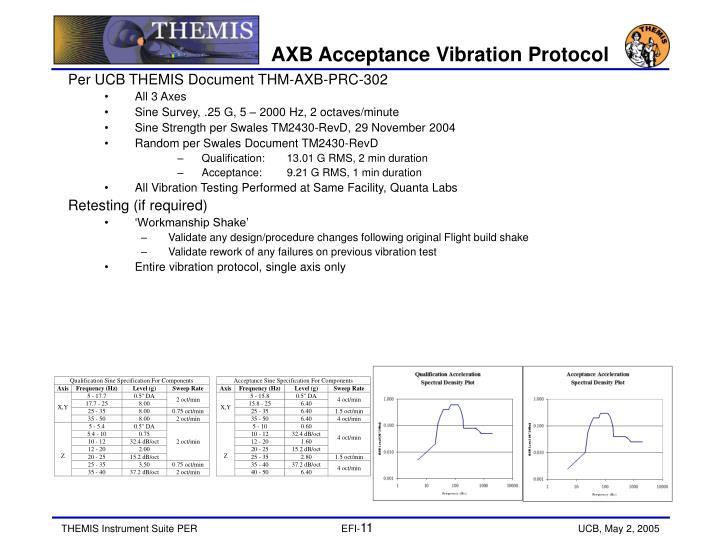 AXB Acceptance Vibration Protocol