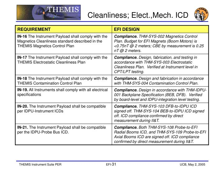 Cleanliness; Elect.,Mech. ICD