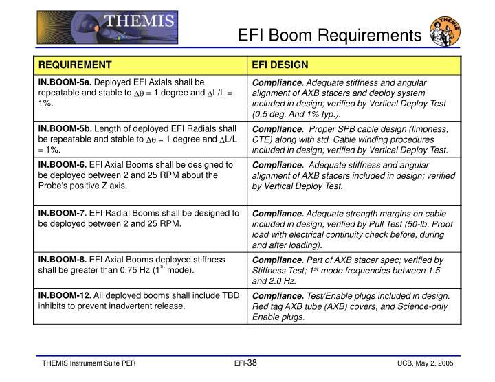 EFI Boom Requirements