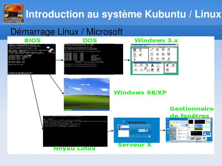 Introduction au système Kubuntu / Linux