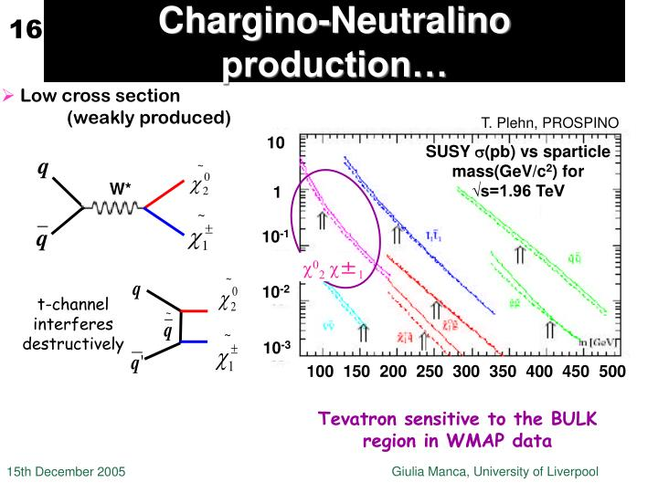 Chargino-Neutralino production…