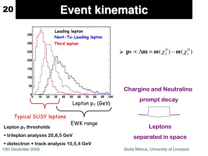 Event kinematic