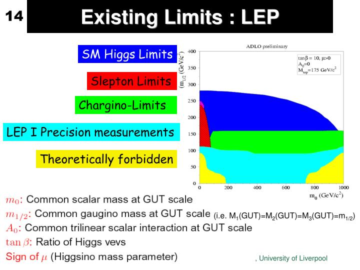 Existing Limits : LEP