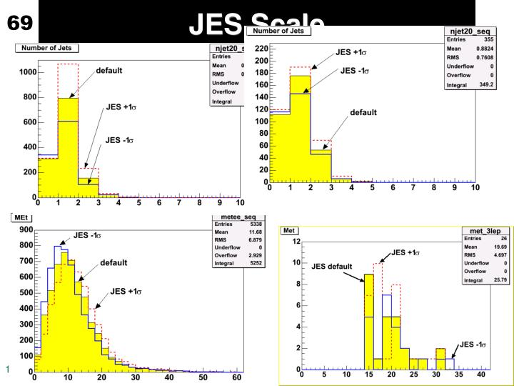 JES Scale