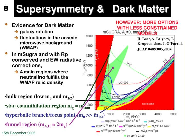 Supersymmetry &