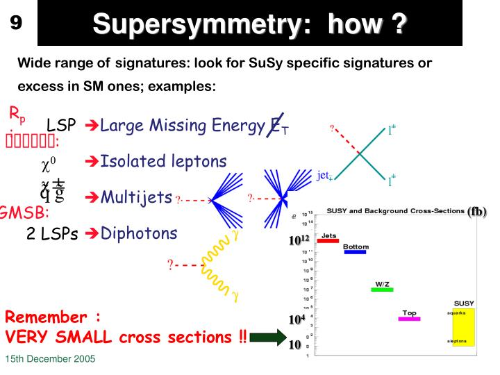 Supersymmetry:  how ?
