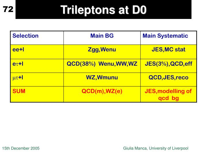 Trileptons at D0