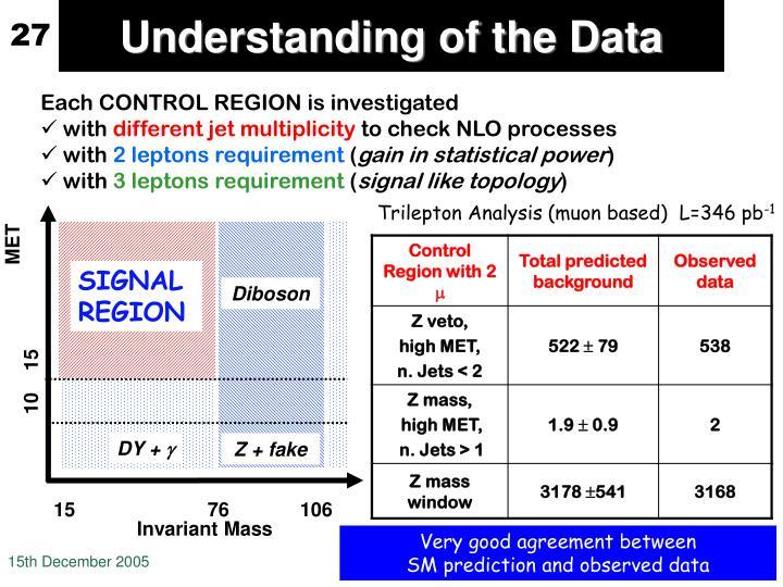 Understanding of the Data