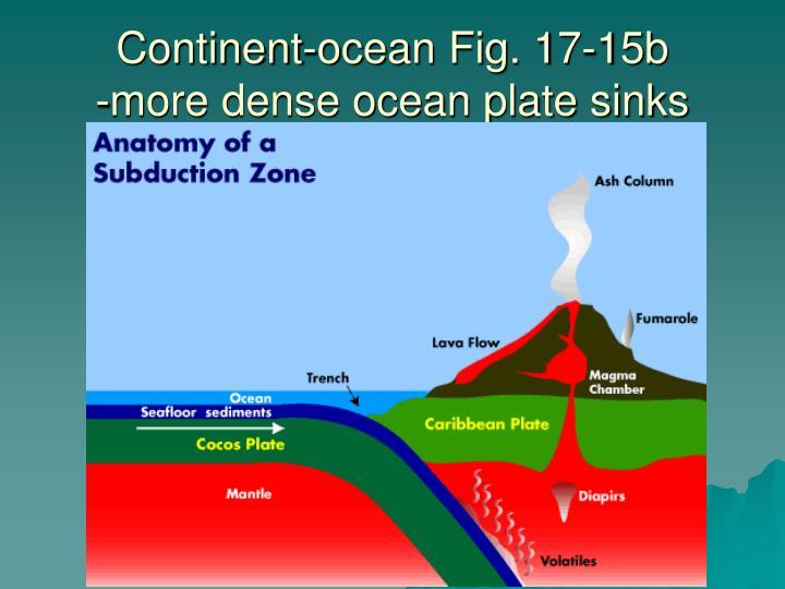Continent-ocean Fig. 17-15b