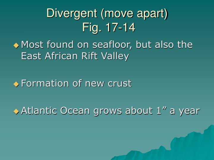 Divergent (move apart)