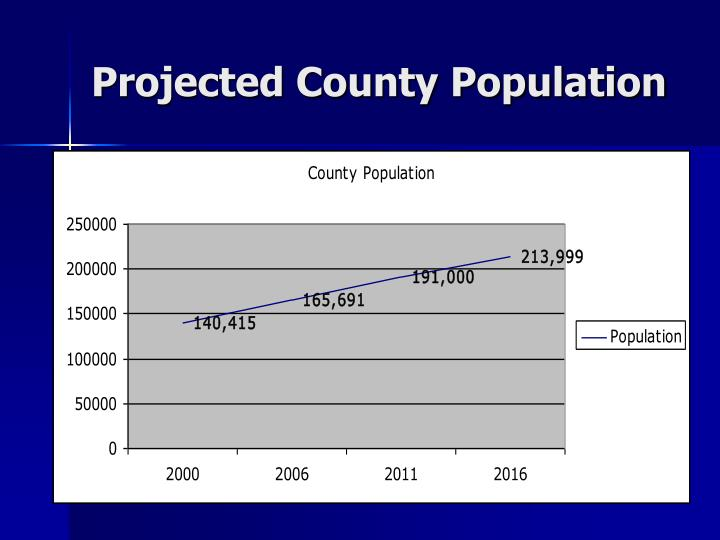 Projected County Population