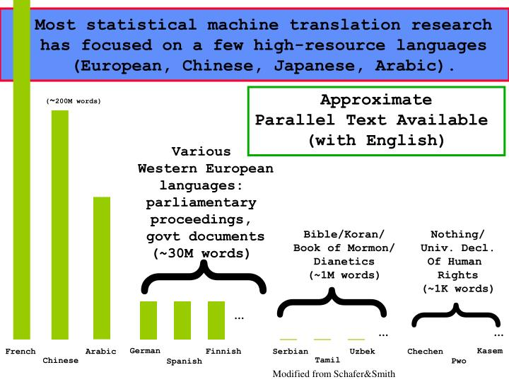 Most statistical machine translation research