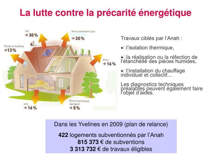La lutte contre la précarité énergétique