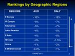 rankings by geographic regions