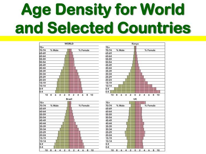 Age Density for World